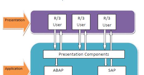مكونات نظام ساب Sap Component معمارية نظام ساب وسيرفر تطييقات الويب Sap System Agriculture Webas نظام ساب Sap يتكون من ثلاث طبقات تخطيط م Bar Chart Sap Chart