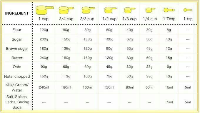 Measurement conversion table cups to grams google search