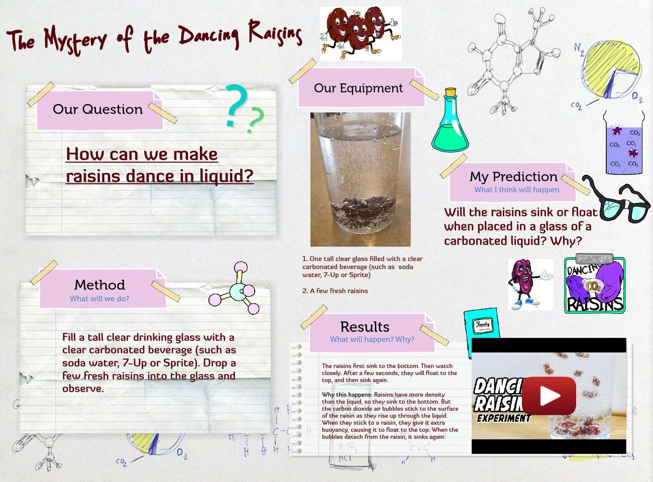 The Dancing Raisin Experiment