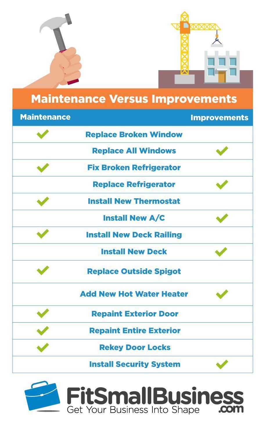 Maintenance vs Improvements rental property tax benefits