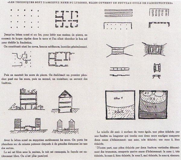 LeCorbusier, Five Points of Architecture, 1926 1) the pilotis