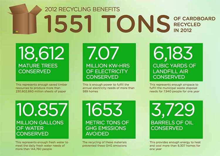 benefits of recycling Here are recycle facts for kids that will help them understand the reasons why it's important, the positive impact it can have to our environment and how they can make recycling a habit many types of materials can be recycled such as :.