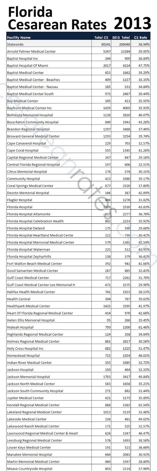 Florida Cesarean Rates Cesarean, Birth labor, Memorial