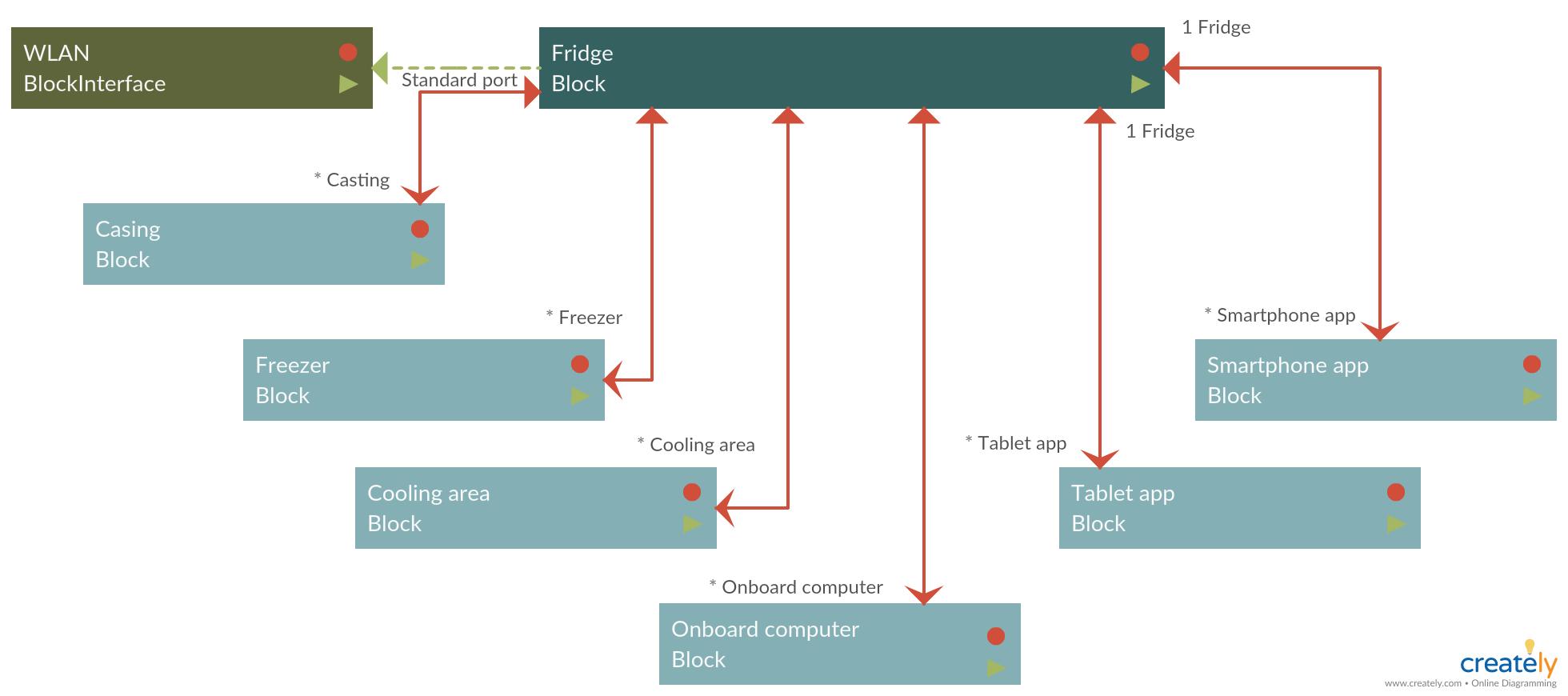Block Diagram Example Diagram Block Diagram Process Flow Diagram