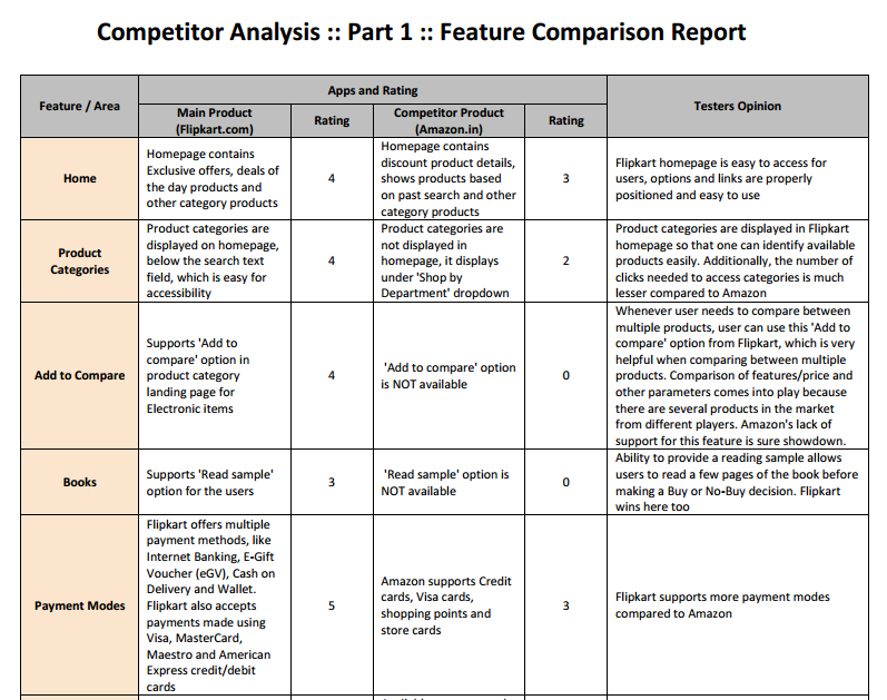 Beautiful Competitor Analysis