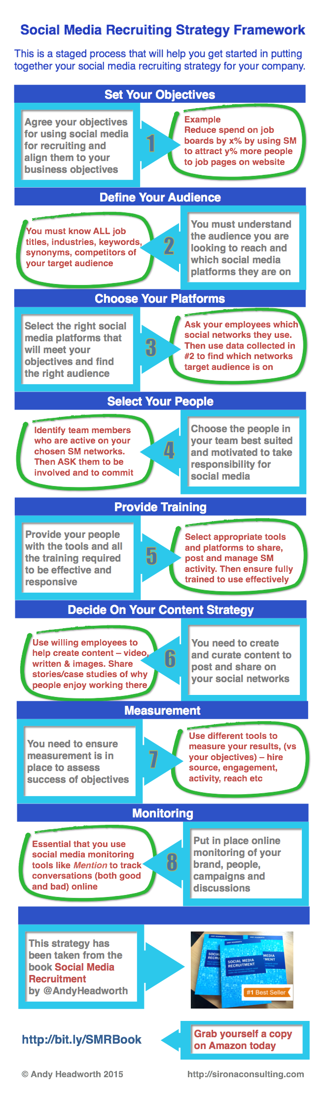 Social Media Recruitment Strategy Framework Infographic  Things
