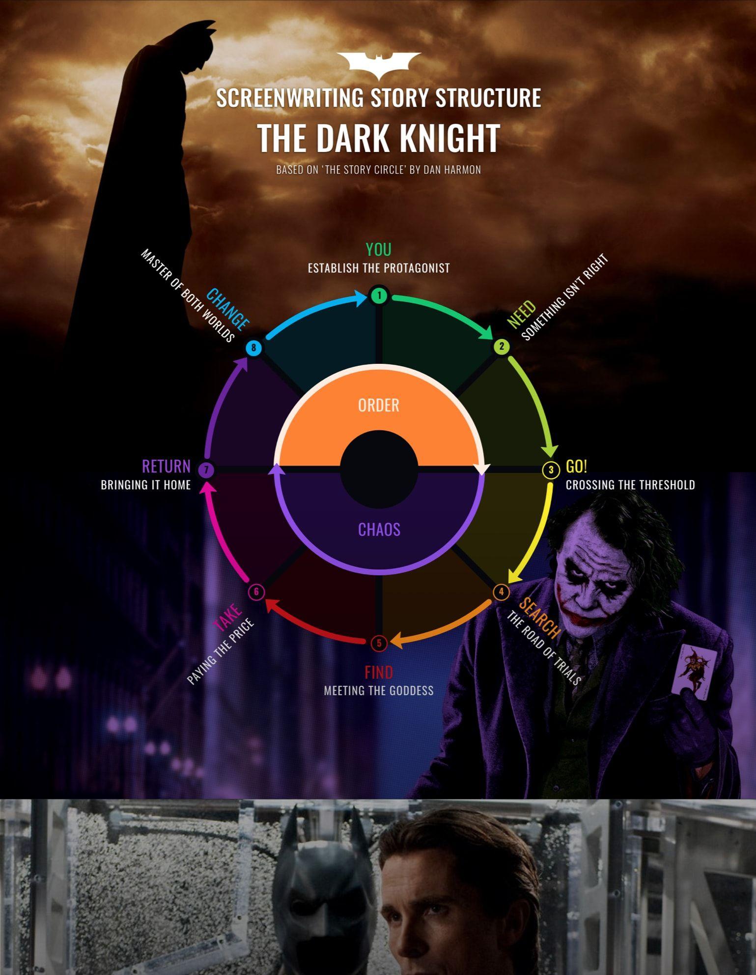 How The Dark Knight Completes Dan Harmon S Story Circle