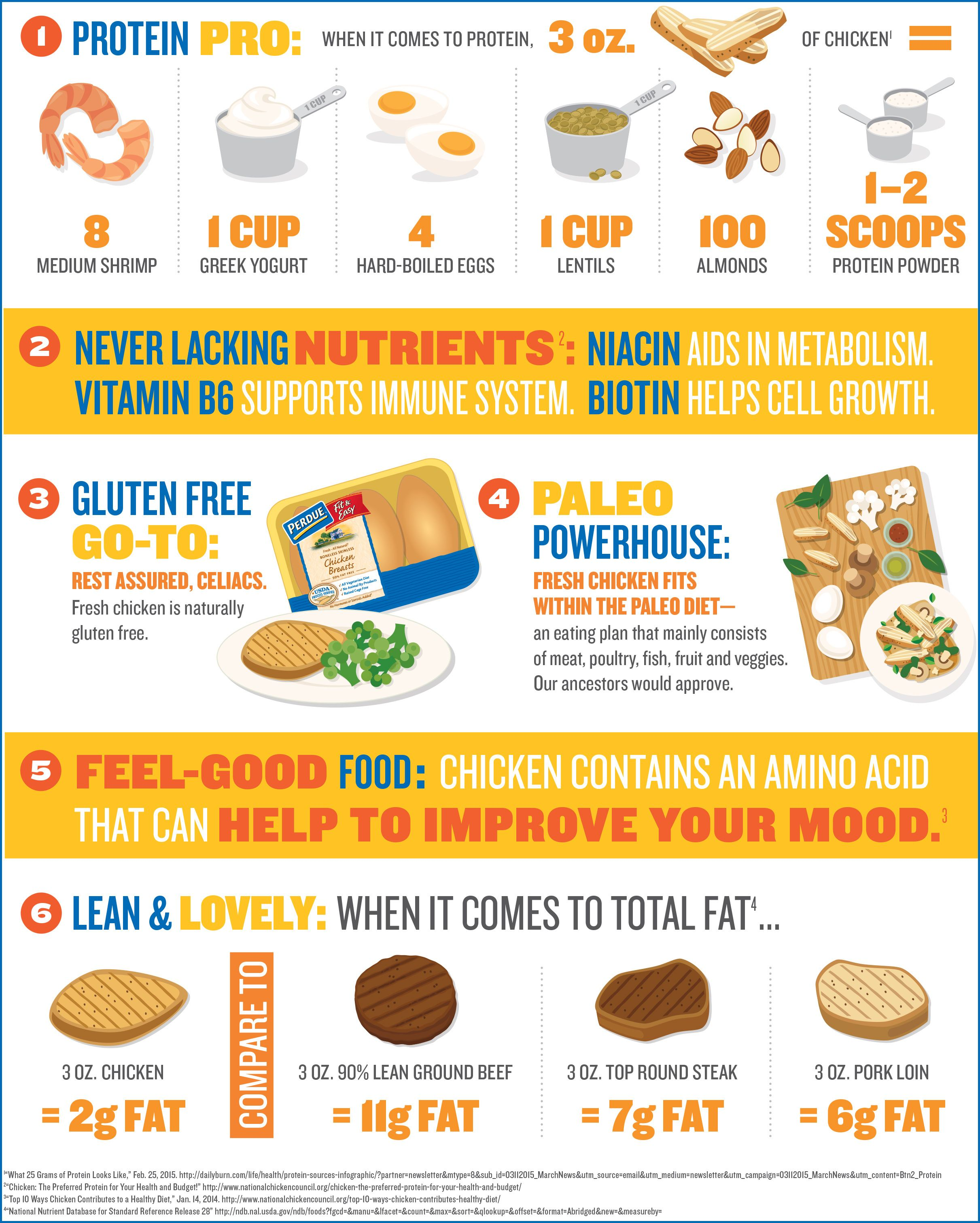 Learn More About Why Chicken Is A Great Idea With This Clever Infographic From Perdue