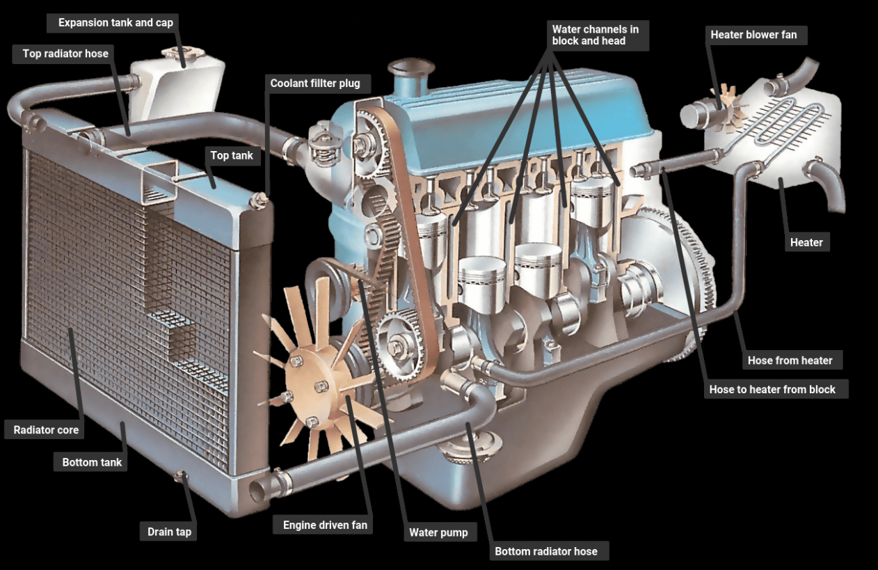 How An Engine Cooling System Works Di 2020