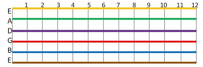 Music Science Project This Drawing Shows A Data Table That Looks Like The Fretboard Of