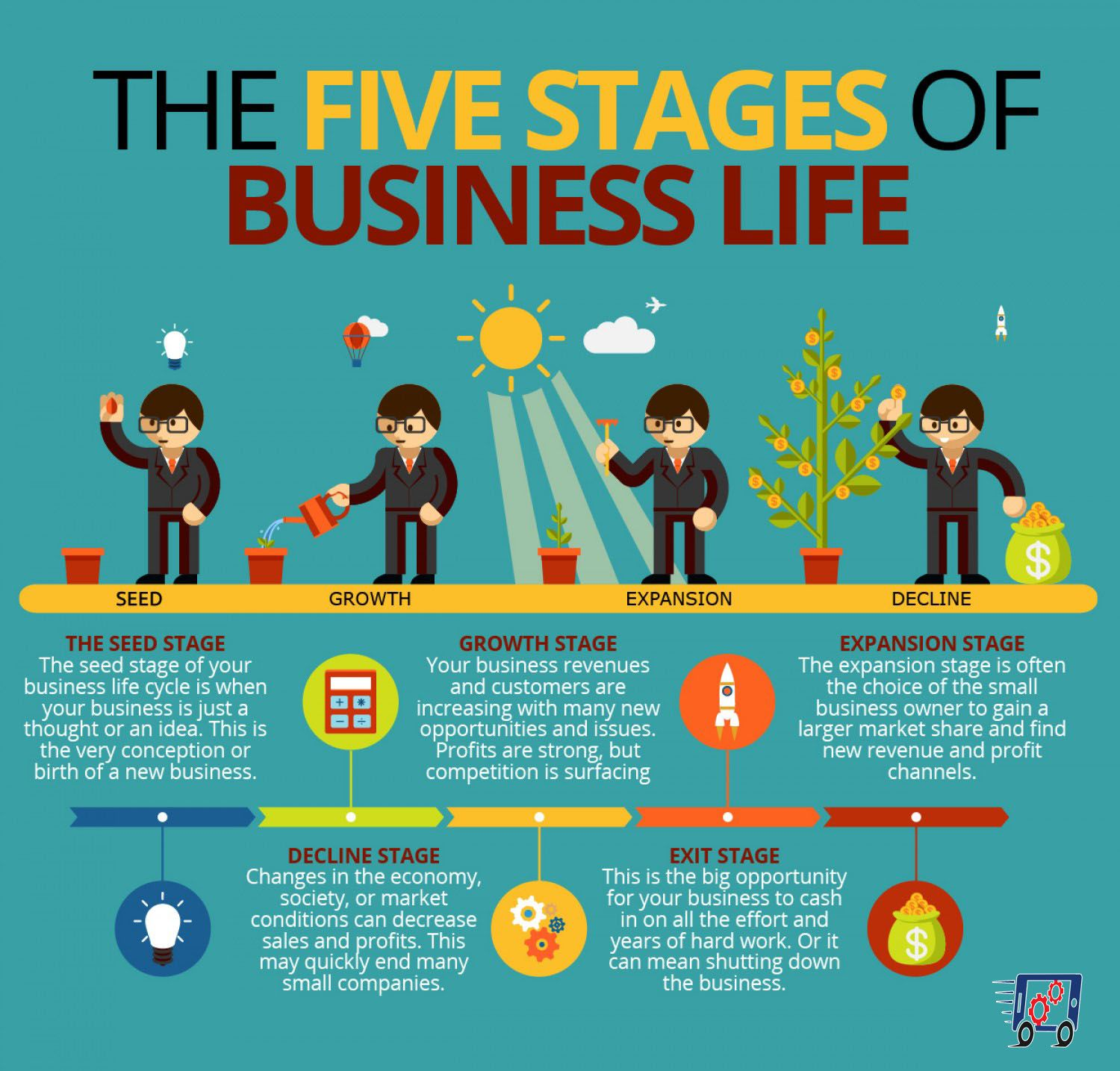 5 Stages of Business life..... Management infographic