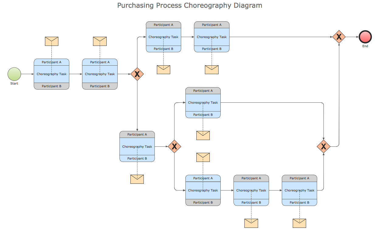This is a bpmn business process diagram bpd showing the this is a bpmn business process diagram bpd showing the arrangement of late delivery of order this bpmn example was created by visual paradigm pooptronica Image collections