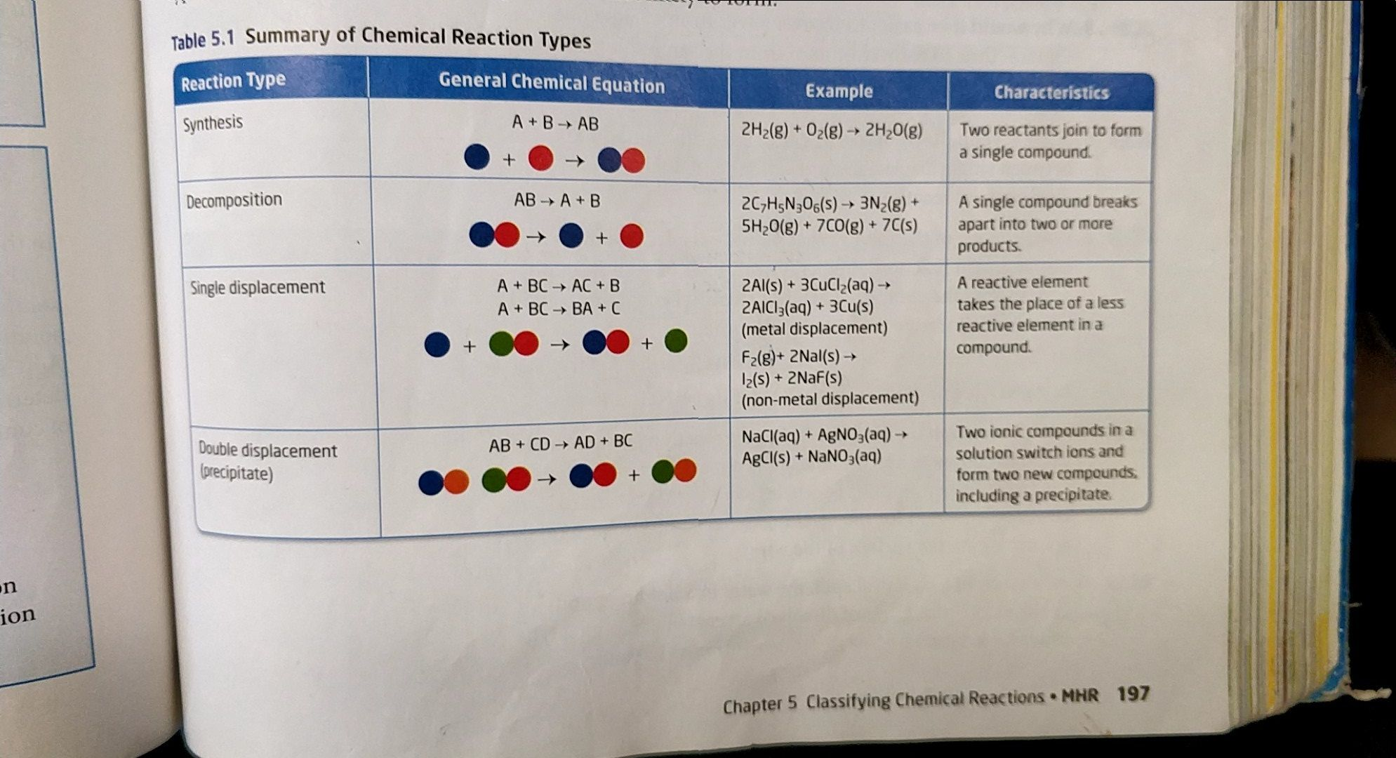 There Are 4 Main Types Of Chemical Reactions Synthesis