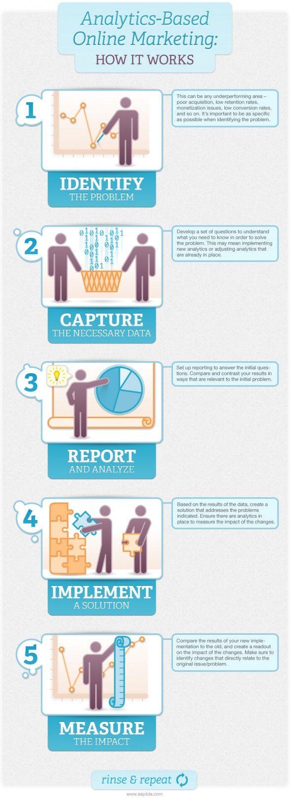 Digital Marketing Consultant   Content Strategist ...