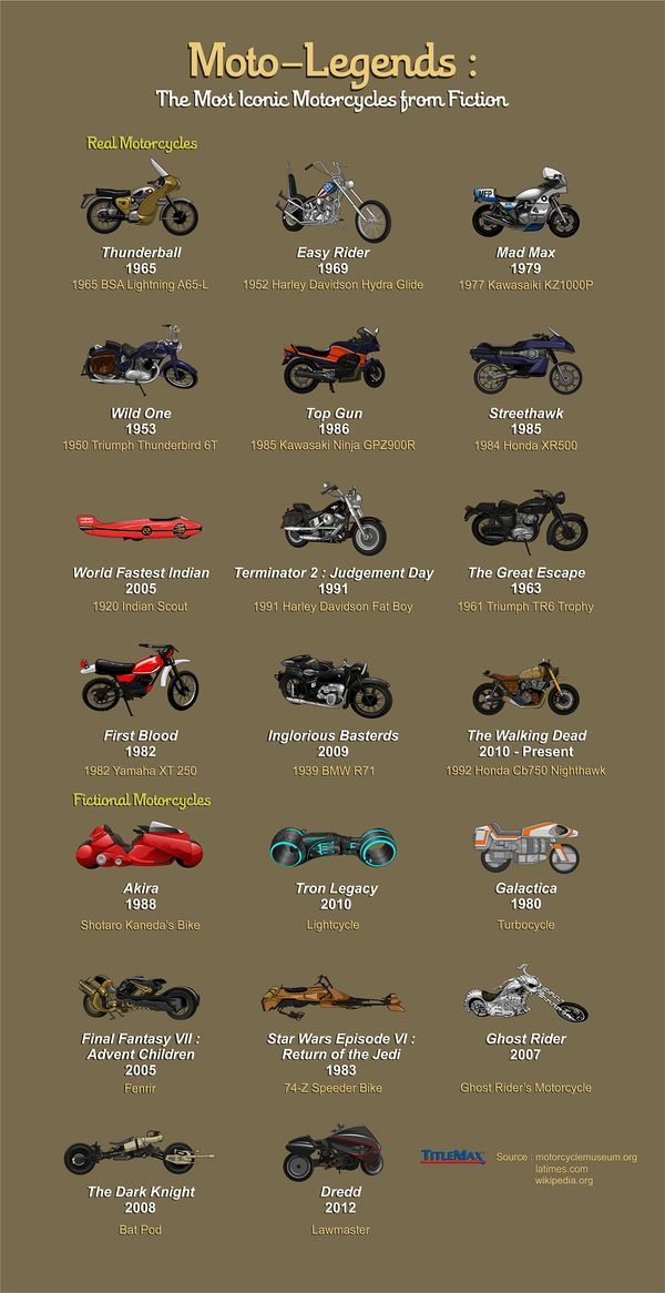 From Terminator's Harley-Davidson to Ghost Rider's Yamaha V-Max, the real motorc…