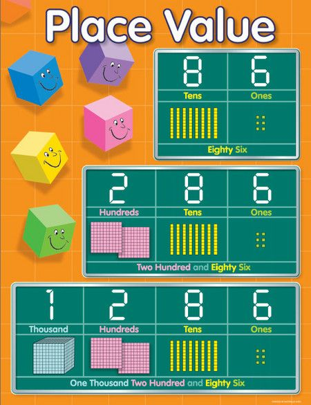 Laminated Place Value Educational Chart Read More   Classroom