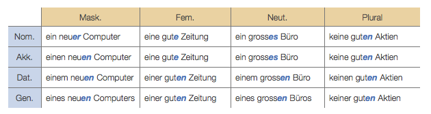 German Adjective Endings – The things we don't hear | Zurich's Lifestyle Language School