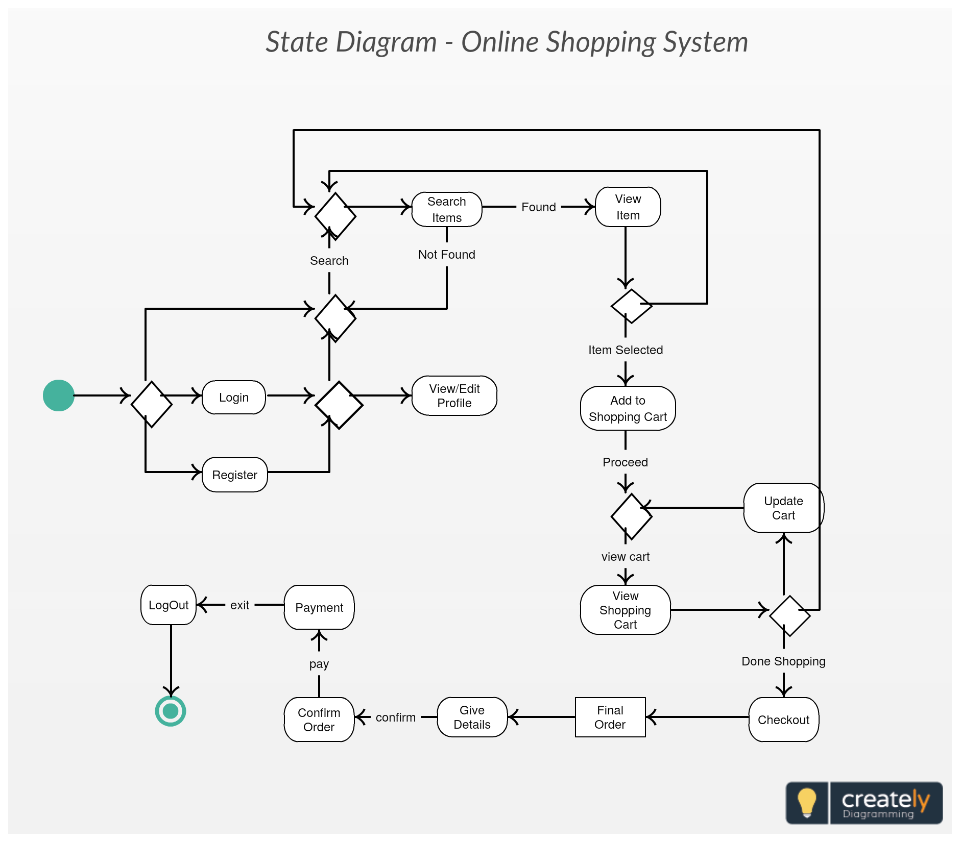 State Chart Diagram For Online Shopping System Click On The Image To Edit Online And Construct Your Own Statechart S State Diagram Diagram Activity Diagram