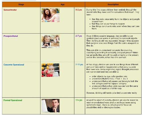 Cognitive Development Stage Chart   Cognitive development ...