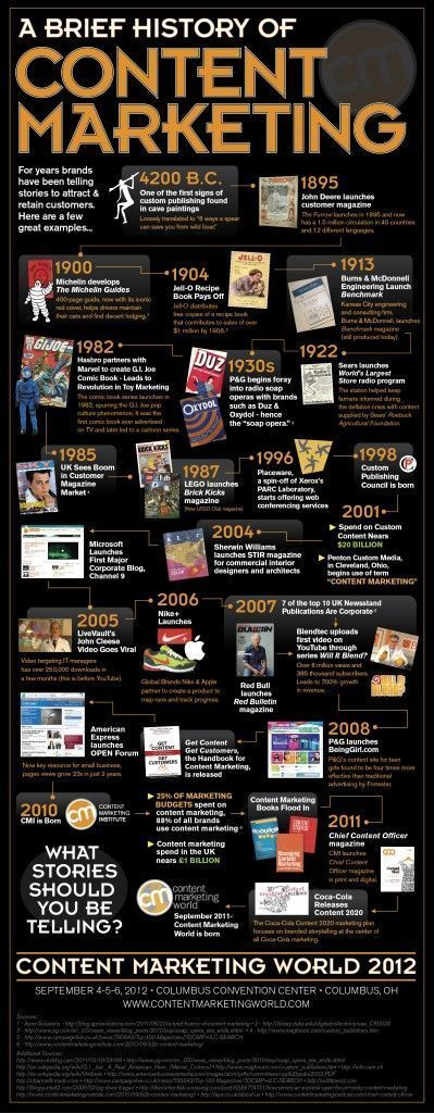 A brief History of Content Marketing #Infographic - Corporate Storytelling is Not New #contentmarketinginfographic #contentmarketingstorytelling