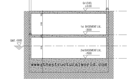 Hydrostatic Uplift Check In Basements Substructures The Structural Worldsearchsearch Uplift Structural Engineering Basement