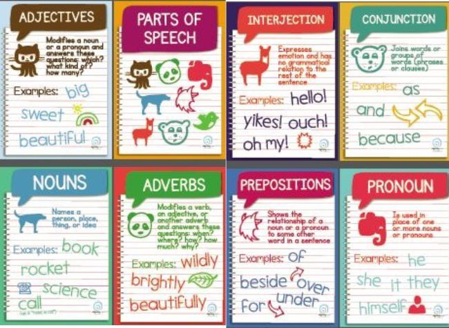parts of speech posters: nouns, verbs, adjectives, adverbs ...