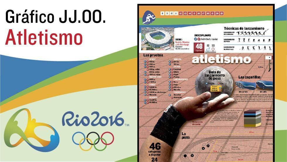 El Atletismo En Las Olimpíadas De Río 2016 Las Disciplinas Del Atletismo Las Reglas Básicas El Calendario Y Todas Las Atletismo Juegos Olimpicos Disciplina