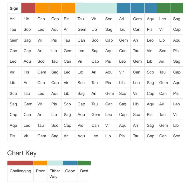 Compatibility Charts Zodiac Compatibility Chart Zodiac