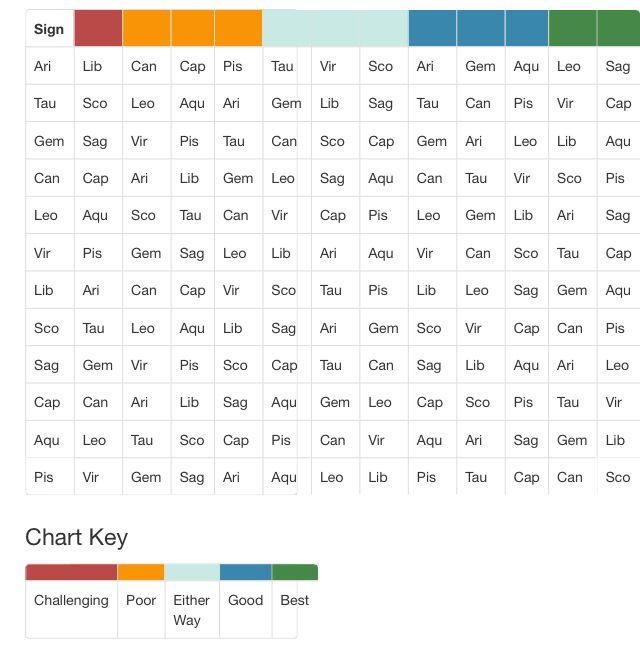 Zodiac Compatibility Chart Zodiac Compatibility Chart Zodiac Compatibility Zodiac Signs Compatibility Chart