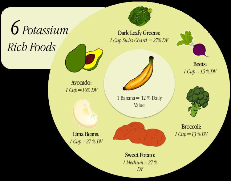 Potassium Rich Foods  Soul WellBeing    Potassium