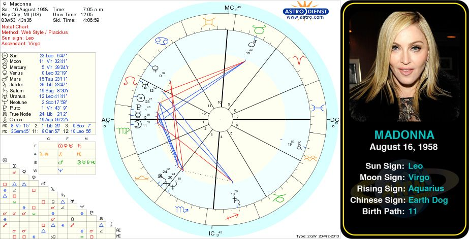 Pin By Astroconnects On Famous Leos Pinterest Astrology Birth