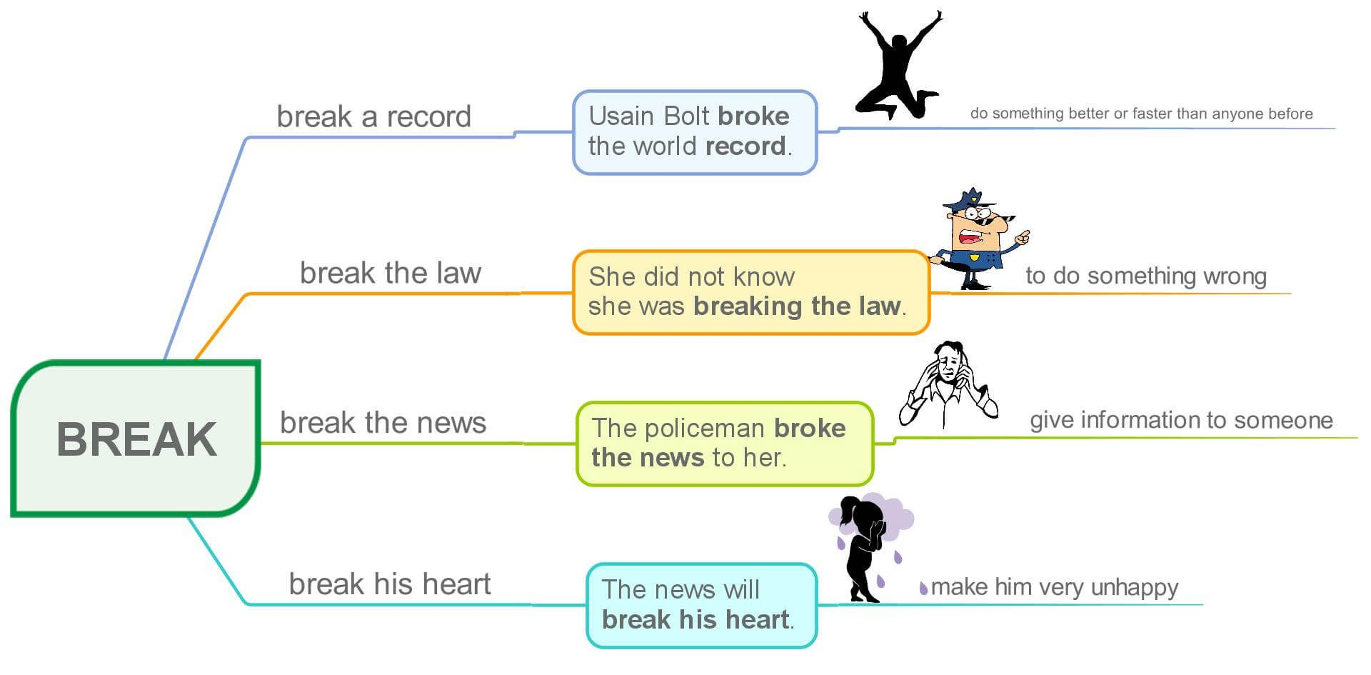 Break And Give Collocations