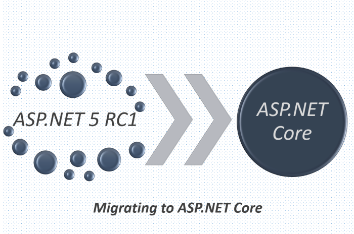 31+ Asp net core hosting ideas