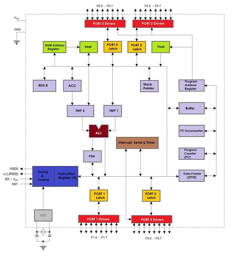 8051 Microcontroller Architecture: Internal Architecture and Features |  Microcontrollers, Architecture, Architecture imagesPinterest
