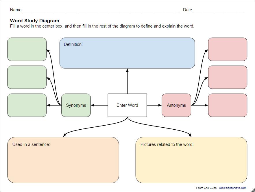 Control Alt Achieve: Language Arts Graphic Organizers with Google ...