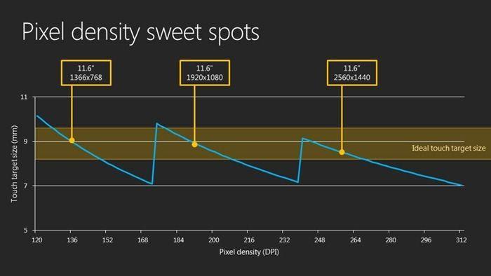 Pixel density sweet spots for #Win8 User Interaction - UI UX - copy business blueprint workshop