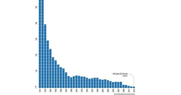 Solar Power Cheaper Than Natural Gas Coal And Nuclear Power In Texas Nuclear Power Solar Power Solar