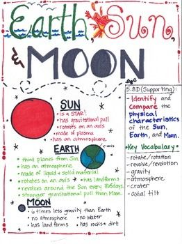Compare and contrast essay sun and moon