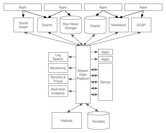 A modern stream-centric data architecture built around
