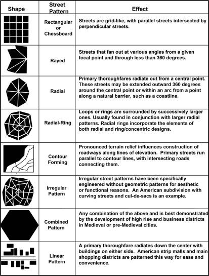 Urban Form Classification Sehir Tasarimi Sehir Planlama Peyzaj