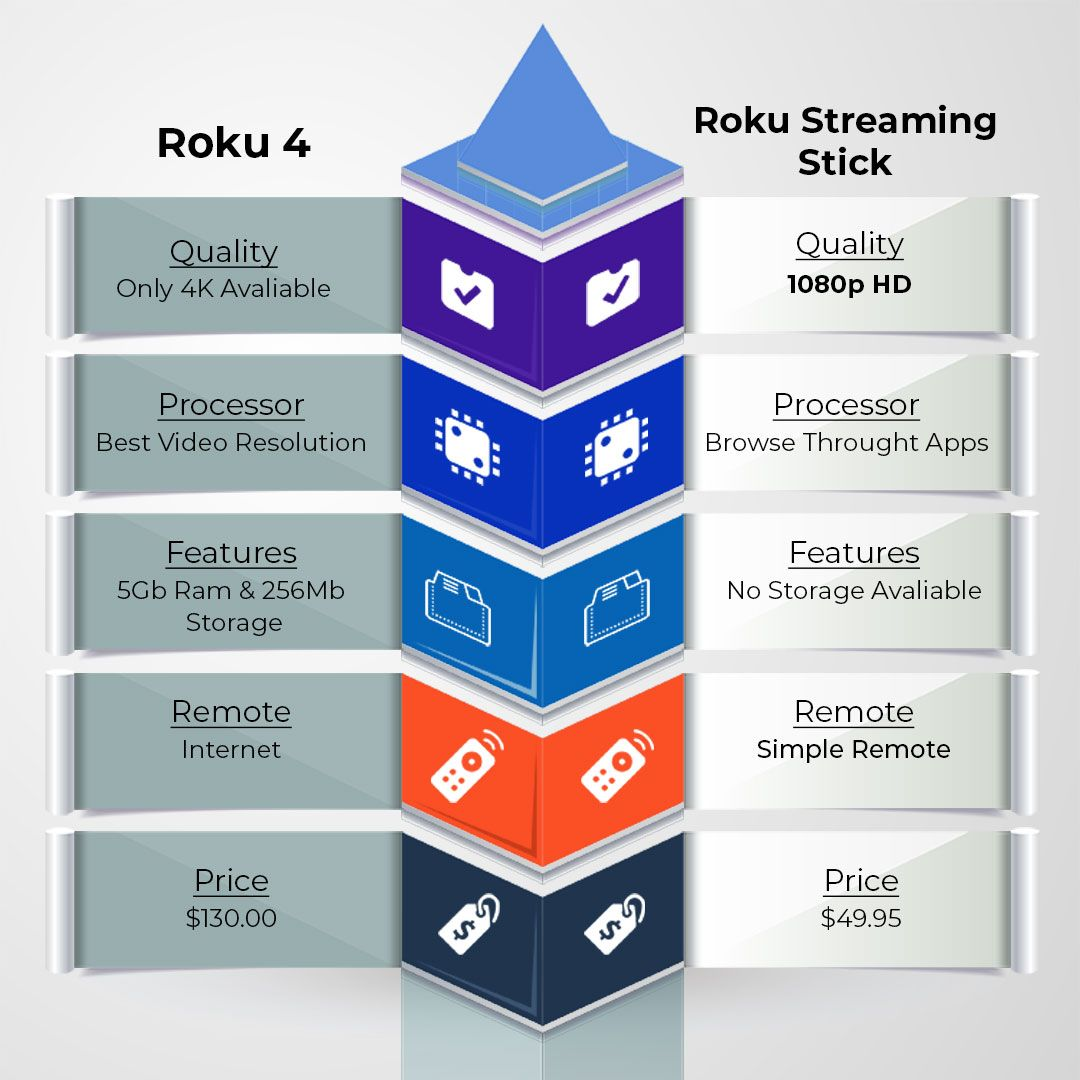 medium resolution of roku installation diagram wiring diagram dewondering which roku device to get roku streaming device is