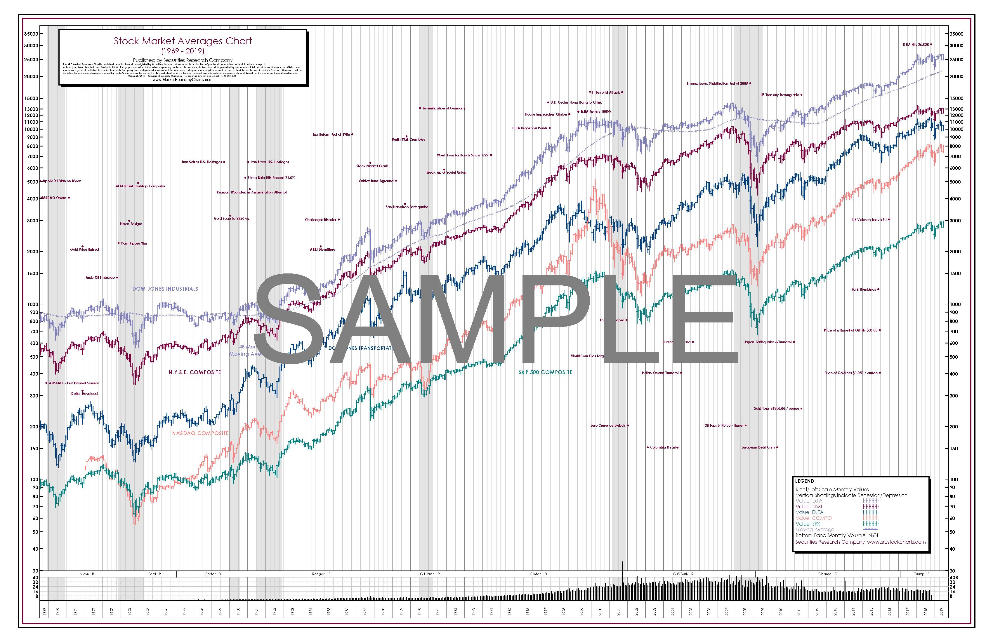 50 Year Stock Chart Poster Includes Djia Nyse Nasdaq S P 500 In 2020 Stock Charts Stock Market Stock Market Chart
