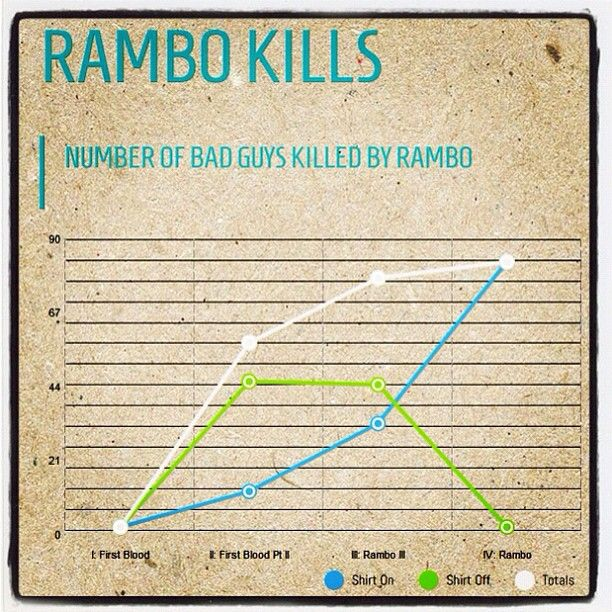 Oh come on, you know you're a Rambo fan. #LOL.. Seriously though.. Rambo+Infographics!