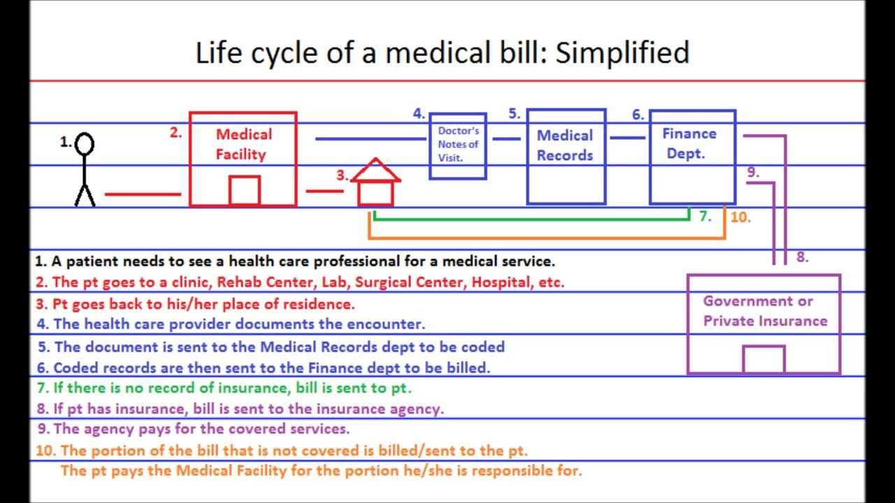 The Life Cycle Of A Medical Bill Claim Simplified Medical