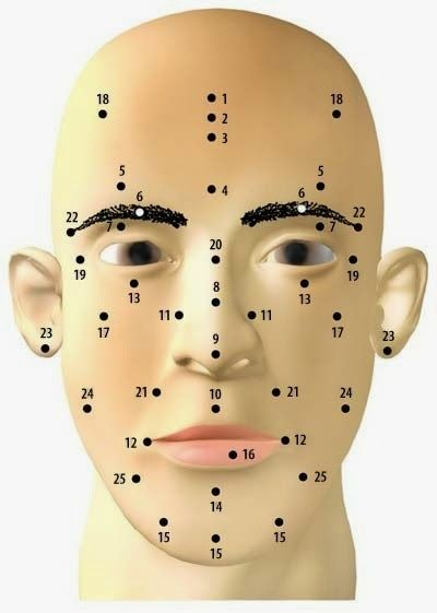 Chinese Almanac or Tong Shu: Moles on your face and what