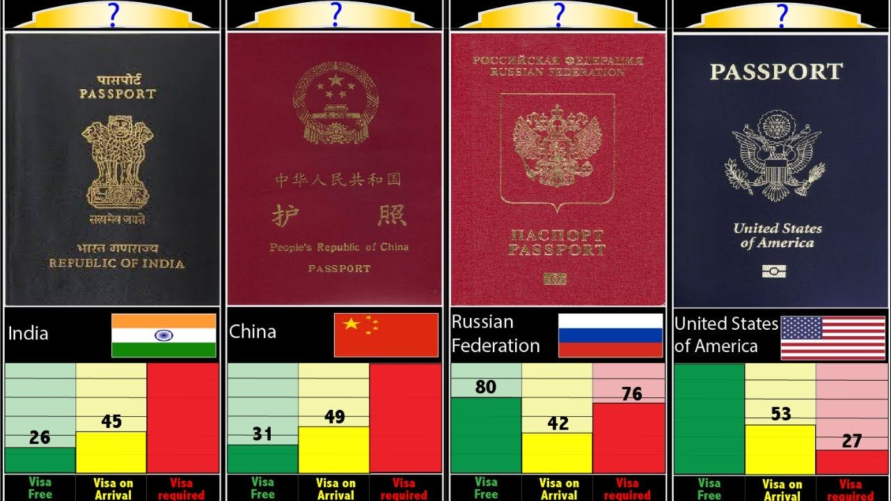 Most Powerful Passport in the World 2020. in 2020 | Passport card, Passport  agency, Passport