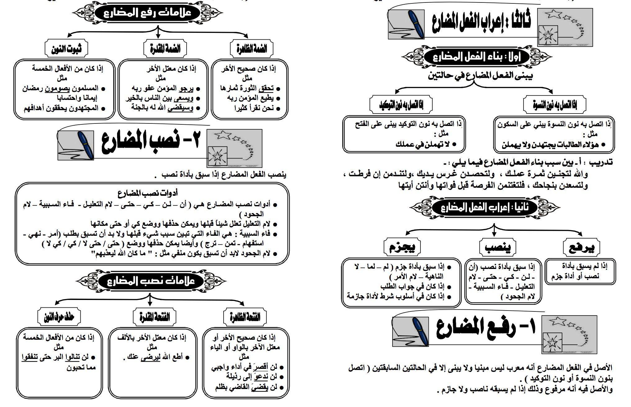 موجز قواعد اللغة العربية موجز قواعد اللغة العربية Free Download Borrow And Streaming Internet Archive Learn Arabic Alphabet English Grammar Book Pdf Arabic Language