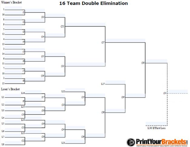 16 Man Seeded Double Elimination Bracket Printable Brackets Team Schedule Cornhole Tournament