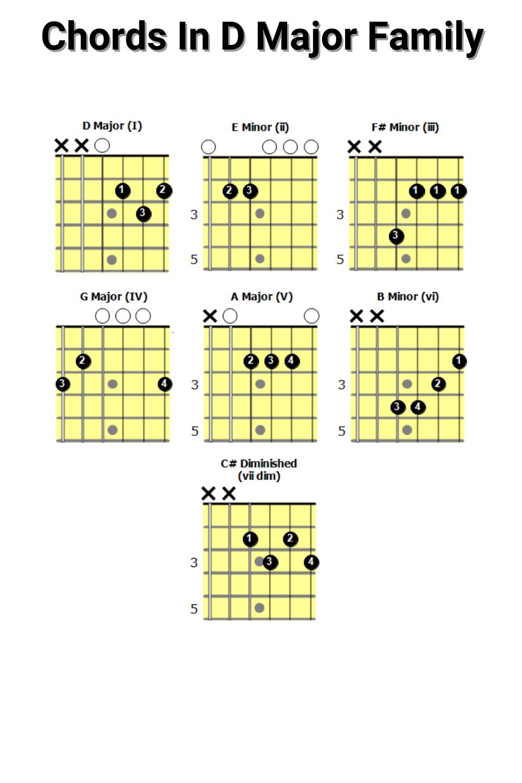 Chords In D Major Family in 15   Guitar chords beginner, Easy ...