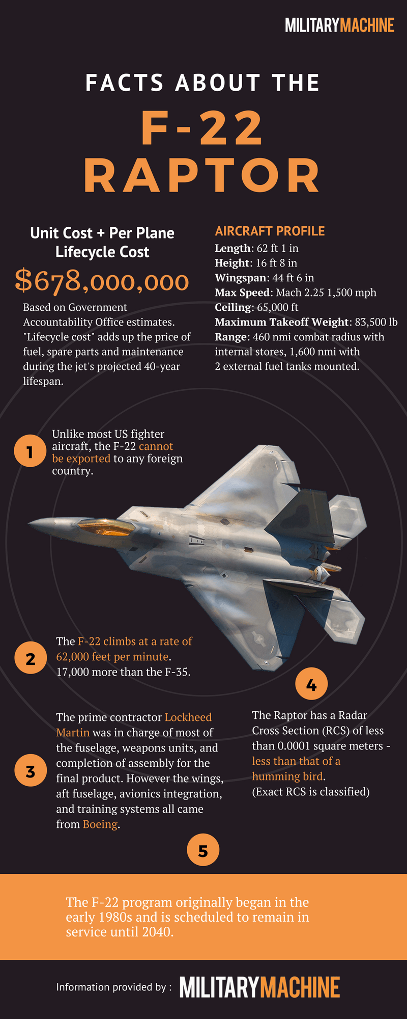 F-22 Raptor Facts Infographic | Military Aircraft | Fighter